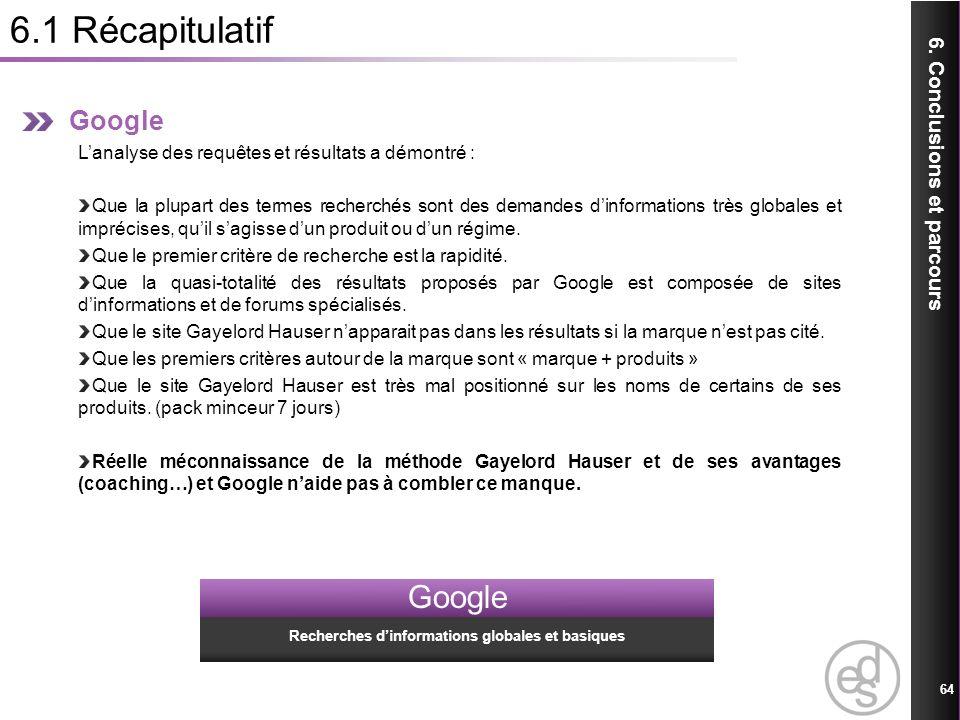6.1 Récapitulatif 64 6. Conclusions et parcours Google Lanalyse des requêtes et résultats a démontré : Que la plupart des termes recherchés sont des d