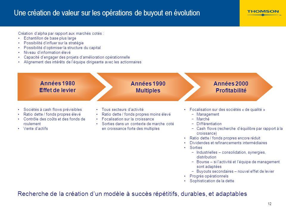 11 Un marché qui ne semble pas survalorisé Evolution des P/E Ratios (cours daction sur bénéfice net), marchés cotés européens Prévisions basées sur la