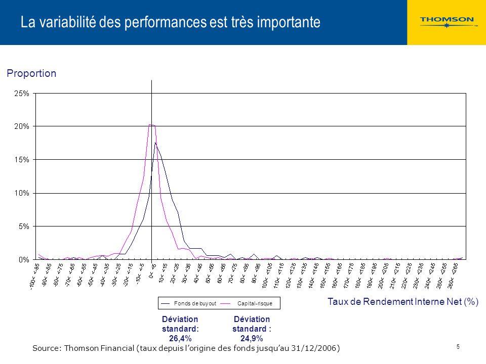 4 Fonds de capital-investissement européens formés entre 1980 et 2006 Taux de rendement internes nets à fin décembre 2006 Type de fonds1 an3 ans5 ans1