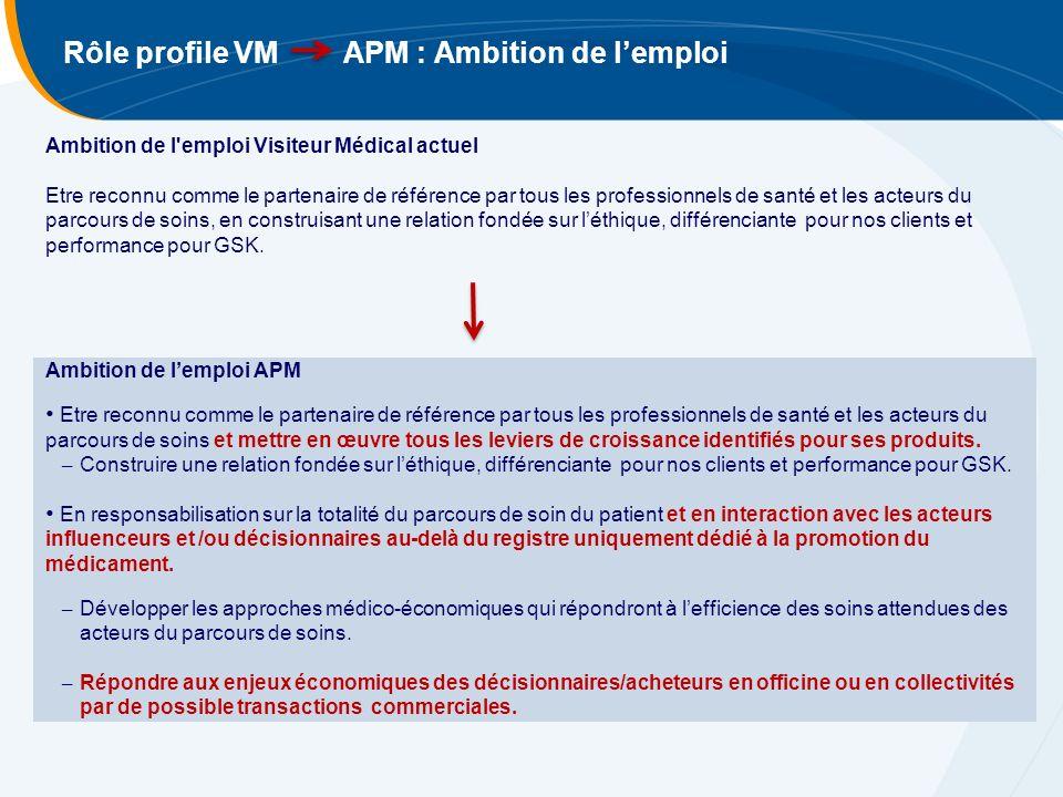 Rôle profile VM APM : Ambition de lemploi Ambition de l'emploi Visiteur Médical actuel Etre reconnu comme le partenaire de référence par tous les prof