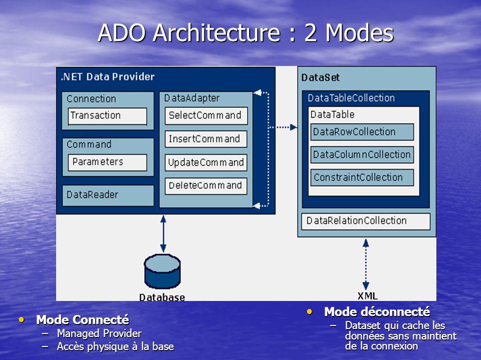 ADO Architecture : 2 Modes Mode déconnecté Mode déconnecté –Dataset qui cache les données sans maintient de la connexion Mode Connecté Mode Connecté –