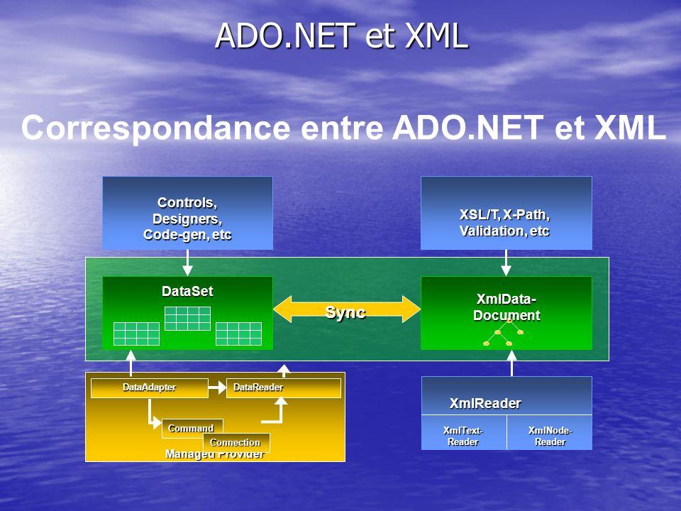 ADO.NET et XML Managed Provider DataReader Command Connection Sync Controls, Designers, Code-gen, etc DataSet XmlReader XmlText-ReaderXmlNode-Reader X