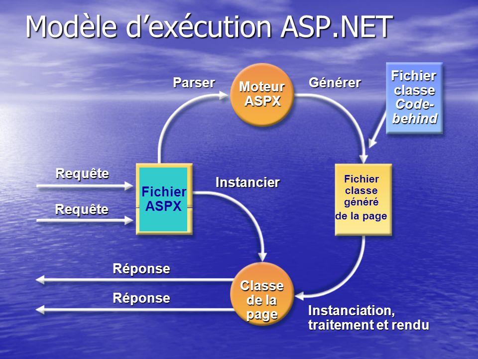 Réponse Réponse Classe de la page Instanciation, traitement et rendu Modèle dexécution ASP.NET Fichier classe généré de la pageGénérer Instancier Pars