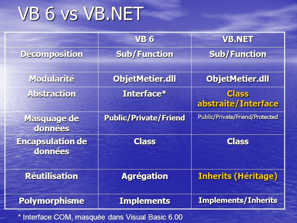 VB 6 vs VB.NET VB 6 VB.NET DécompositionSub/FunctionSub/Function ModularitéObjetMetier.dllObjetMetier.dll AbstractionInterface* Class abstraite/Interf