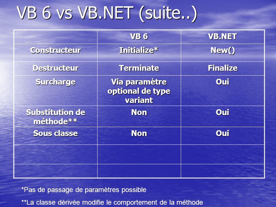 VB 6 vs VB.NET (suite..) VB 6 VB.NET ConstructeurInitialize*New() DestructeurTerminateFinalize Surcharge Via paramètre optional de type variant Oui Su