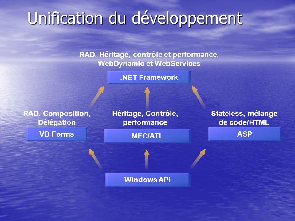 Unification du développement Windows API MFC/ATL Héritage, Contrôle, performance ASP Stateless, mélange de code/HTML VB Forms RAD, Composition, Déléga