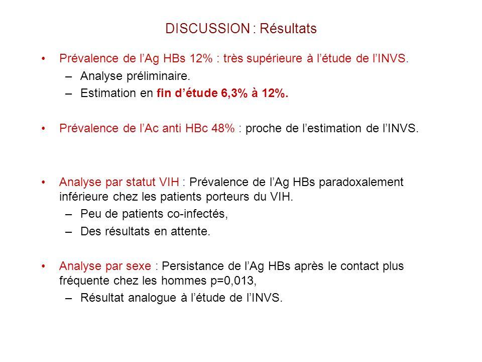 DISCUSSION : Résultats Prévalence de lAg HBs 12% : très supérieure à létude de lINVS. –Analyse préliminaire. –Estimation en fin détude 6,3% à 12%. Pré