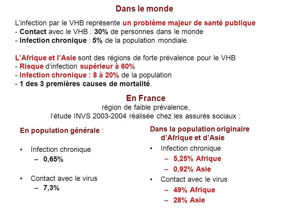 Dans le monde En population générale : Infection chronique –0,65% Contact avec le virus –7,3% Dans la population originaire dAfrique et dAsie Infectio