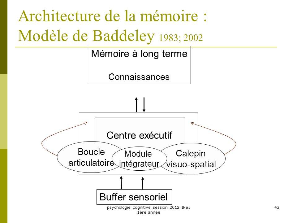 psychologie cognitive session 2012 IFSI 1ère année 43 Buffer sensoriel Mémoire de travail Mémoire à long terme Connaissances Centre exécutif Boucle ar