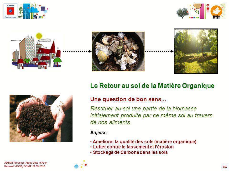 5/X ADEME Provence-Alpes-Côte dAzur Bernard VIGNE/ CCIMP 21 09 2010 Le Retour au sol de la Matière Organique Enjeux : Améliorer la qualité des sols (m