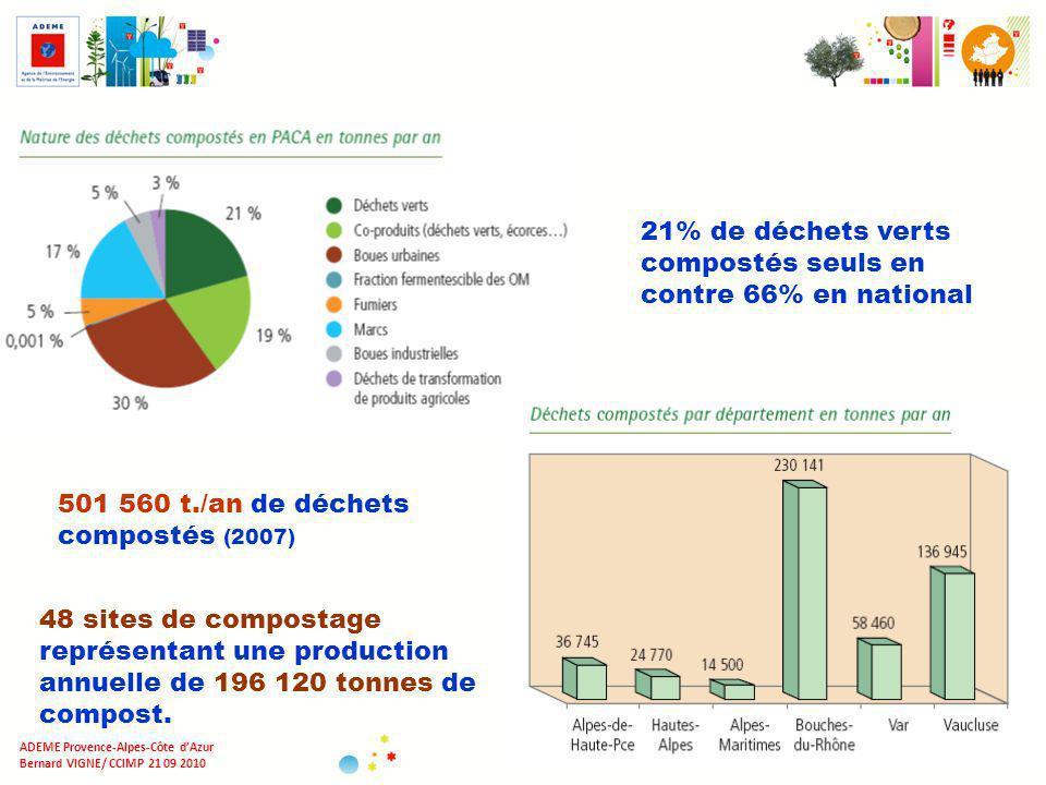 7/X ADEME Provence-Alpes-Côte dAzur Bernard VIGNE/ CCIMP 21 09 2010 501 560 t./an de déchets compostés (2007) 21% de déchets verts compostés seuls en