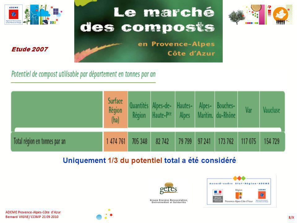 8/X ADEME Provence-Alpes-Côte dAzur Bernard VIGNE/ CCIMP 21 09 2010 Etude 2007 Uniquement 1/3 du potentiel total a été considéré