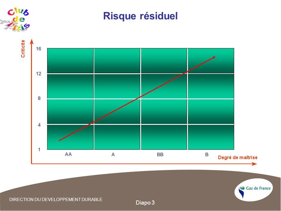 Diapo 3 Risque résiduel DIRECTION DU DEVELOPPEMENT DURABLE