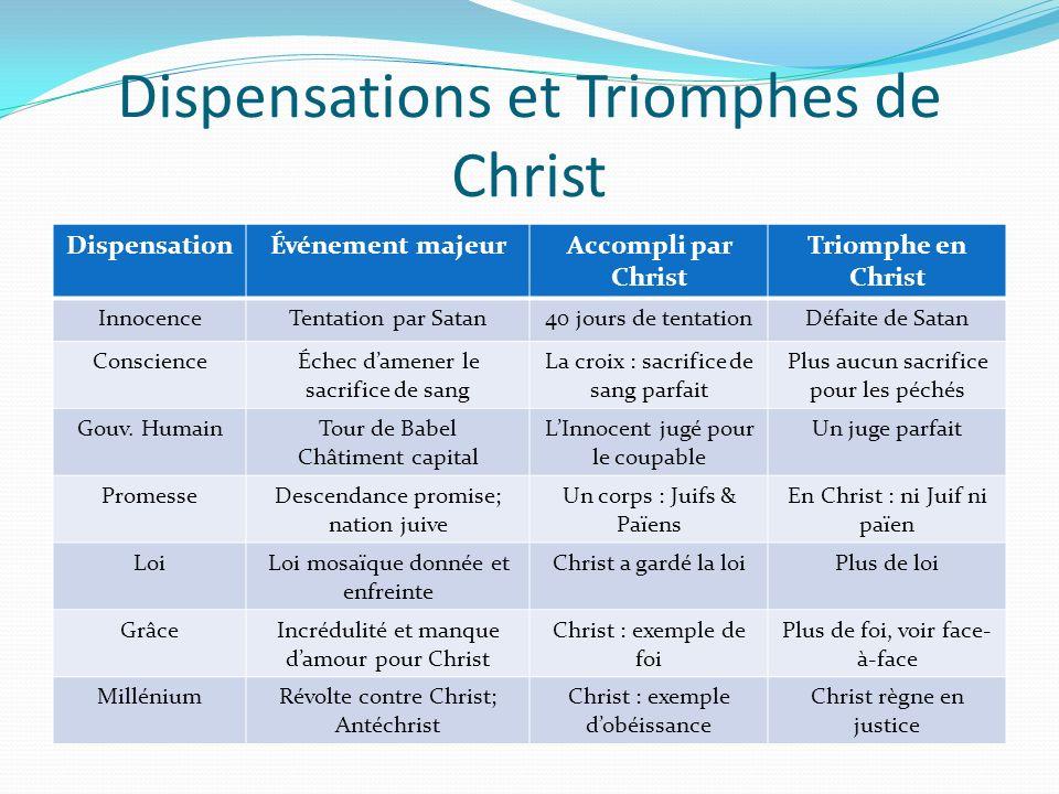 Dispensations et Triomphes de Christ DispensationÉvénement majeurAccompli par Christ Triomphe en Christ InnocenceTentation par Satan40 jours de tentat