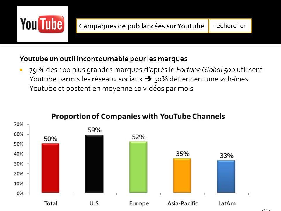 Youtube un outil incontournable pour les marques 79 % des 100 plus grandes marques daprès le Fortune Global 500 utilisent Youtube parmis les réseaux s