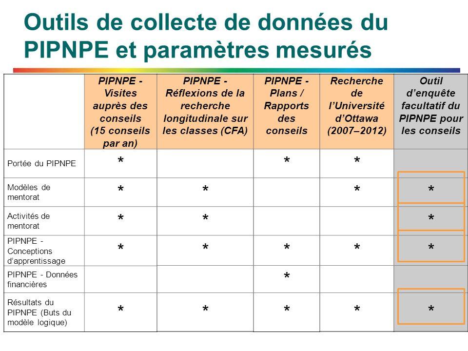 Outils de collecte de données du PIPNPE et paramètres mesurés PIPNPE - Visites auprès des conseils (15 conseils par an) Portée du PIPNPE * Modèles de mentorat * Activités de mentorat * PIPNPE - Conceptions dapprentissage * PIPNPE - Données financières Résultats du PIPNPE (Buts du modèle logique) * PIPNPE - Réflexions de la recherche longitudinale sur les classes (CFA) * * * * PIPNPE - Plans / Rapports des conseils * * * * Recherche de lUniversité dOttawa (2007–2012) * * * * Outil denquête facultatif du PIPNPE pour les conseils * * * *