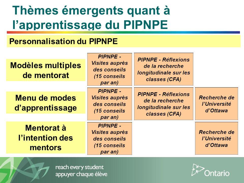 13 Thèmes émergents quant à lapprentissage du PIPNPE Personnalisation du PIPNPE Modèles multiples de mentorat Menu de modes dapprentissage Mentorat à lintention des mentors PIPNPE - Visites auprès des conseils (15 conseils par an) PIPNPE - Réflexions de la recherche longitudinale sur les classes (CFA) PIPNPE - Visites auprès des conseils (15 conseils par an) PIPNPE - Réflexions de la recherche longitudinale sur les classes (CFA) Recherche de lUniversité dOttawa PIPNPE - Visites auprès des conseils (15 conseils par an) Recherche de lUniversité dOttawa