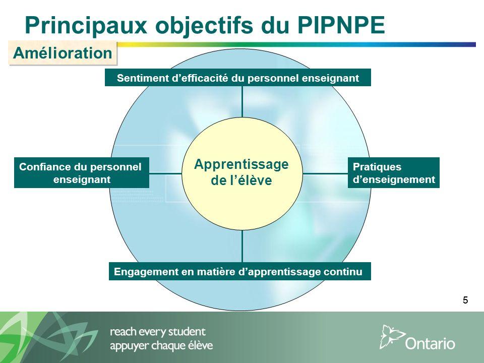 55 Principaux objectifs du PIPNPE Apprentissage de lélève Confiance du personnel enseignant Sentiment defficacité du personnel enseignant Pratiques denseignement Engagement en matière dapprentissage continu Amélioration