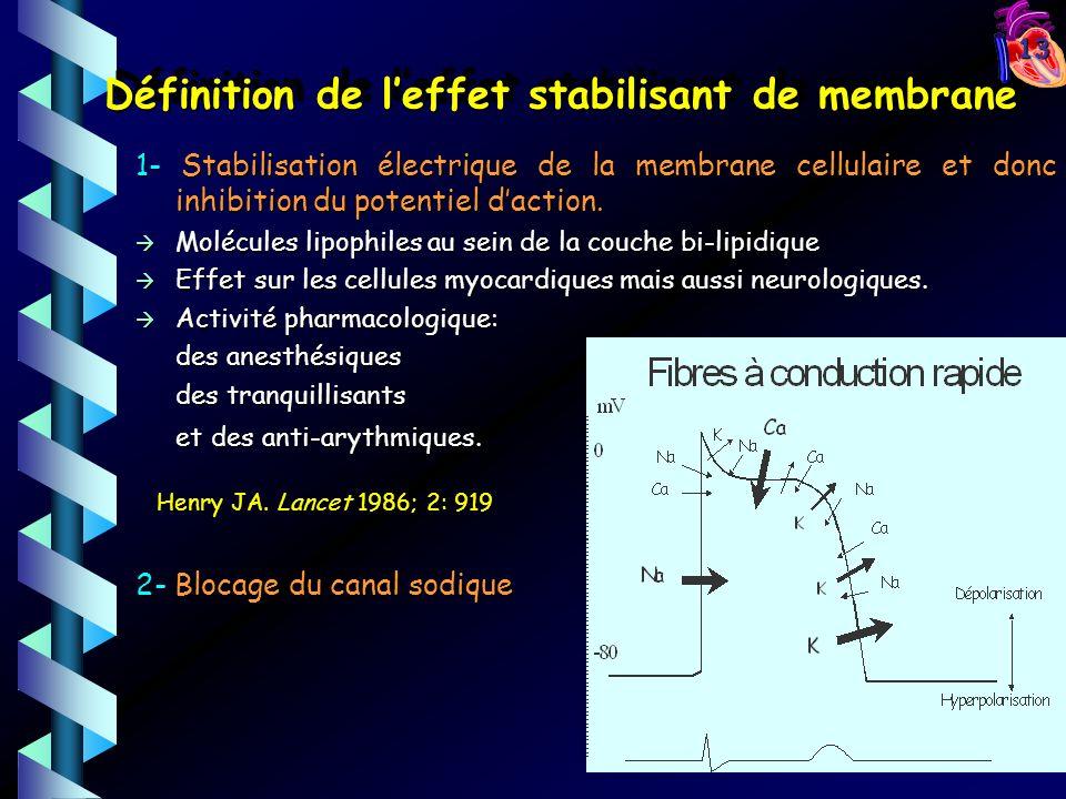 13 Définition de leffet stabilisant de membrane 1- Stabilisation électrique de la membrane cellulaire et donc inhibition du potentiel daction.