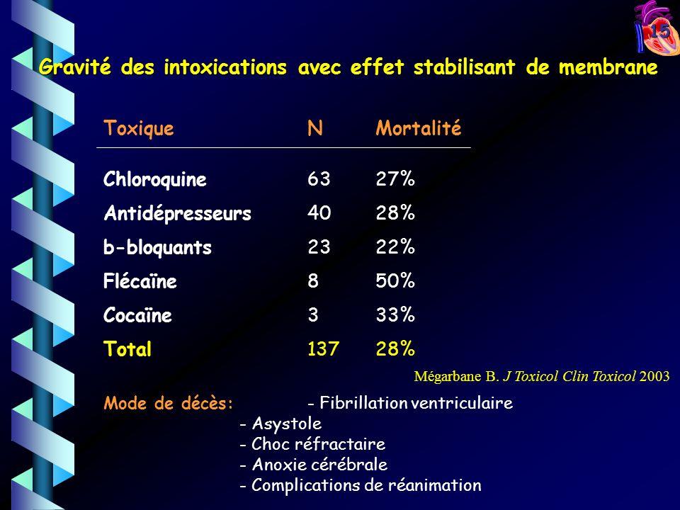 15 Gravité des intoxications avec effet stabilisant de membrane ToxiqueNMortalité Chloroquine6327% Antidépresseurs4028% b-bloquants2322% Flécaïne 850% Cocaïne 333% Total13728% Mode de décès: - Fibrillation ventriculaire - Asystole - Choc réfractaire - Anoxie cérébrale - Complications de réanimation Mégarbane B.