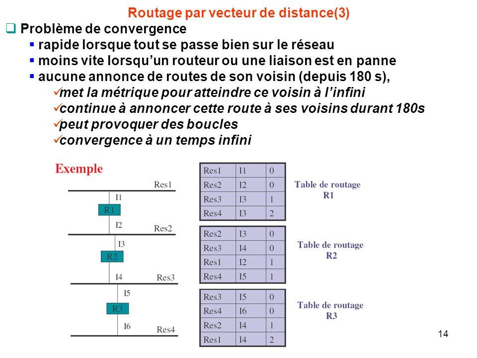Routage par vecteur de distance(3) Problème de convergence rapide lorsque tout se passe bien sur le réseau moins vite lorsquun routeur ou une liaison est en panne aucune annonce de routes de son voisin (depuis 180 s), met la métrique pour atteindre ce voisin à linfini continue à annoncer cette route à ses voisins durant 180s peut provoquer des boucles convergence à un temps infini 14