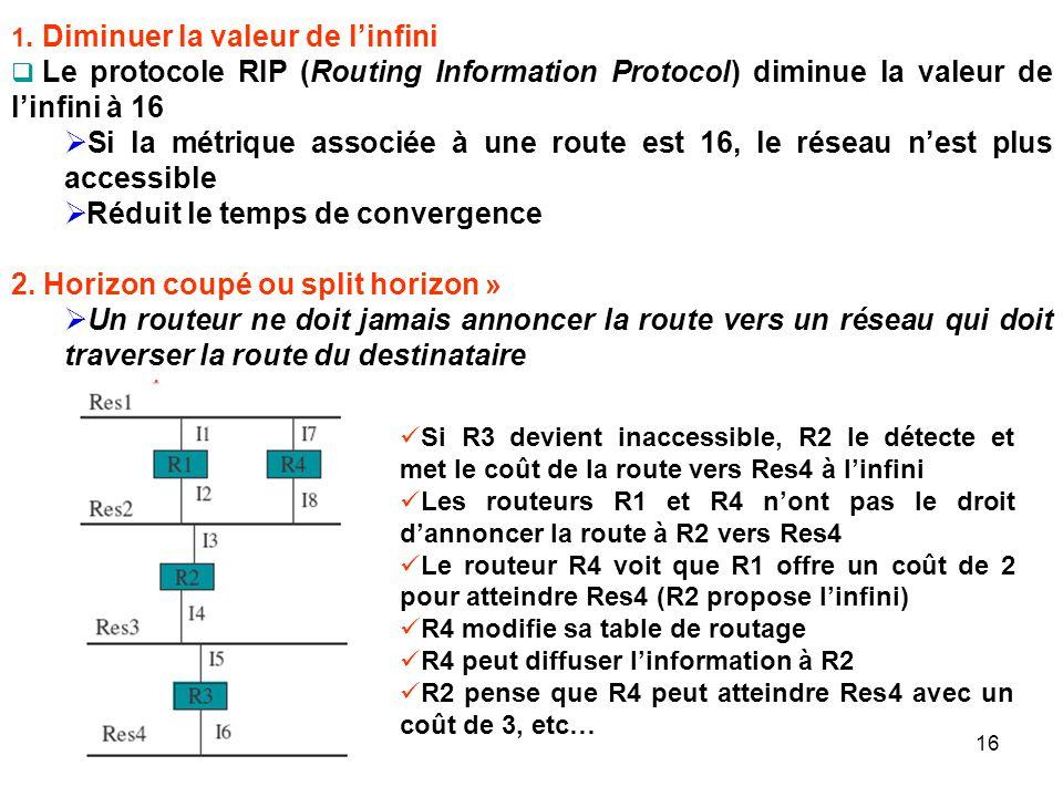 1. Diminuer la valeur de linfini Le protocole RIP (Routing Information Protocol) diminue la valeur de linfini à 16 Si la métrique associée à une route