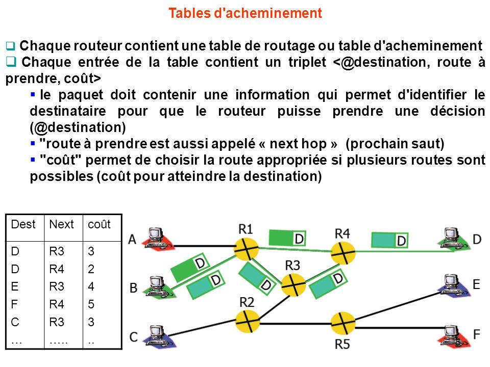 Tables d acheminement Chaque routeur contient une table de routage ou table d acheminement Chaque entrée de la table contient un triplet le paquet doit contenir une information qui permet d identifier le destinataire pour que le routeur puisse prendre une décision (@destination) route à prendre est aussi appelé « next hop » (prochain saut) coût permet de choisir la route appropriée si plusieurs routes sont possibles (coût pour atteindre la destination) DestNextcoût DDEFC…DDEFC… R3 R4 R3 R4 R3 …..