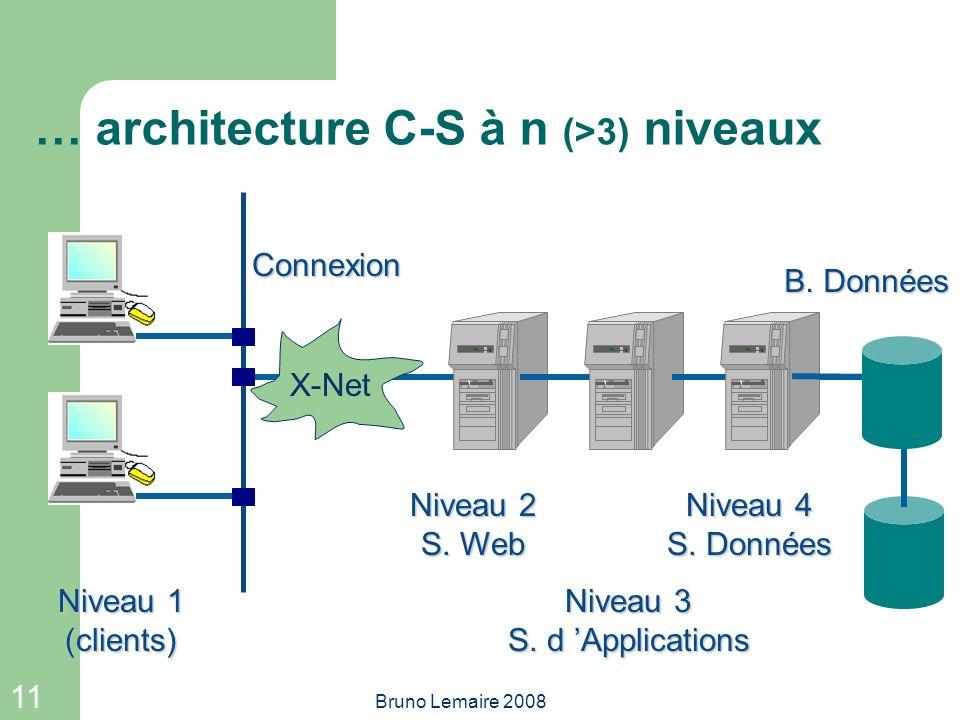 11 Bruno Lemaire 2008 X-Net … architecture C-S à n (>3) niveaux Niveau 1 (clients) Niveau 2 S. Web Niveau 3 S. d Applications Niveau 4 S. Données Conn