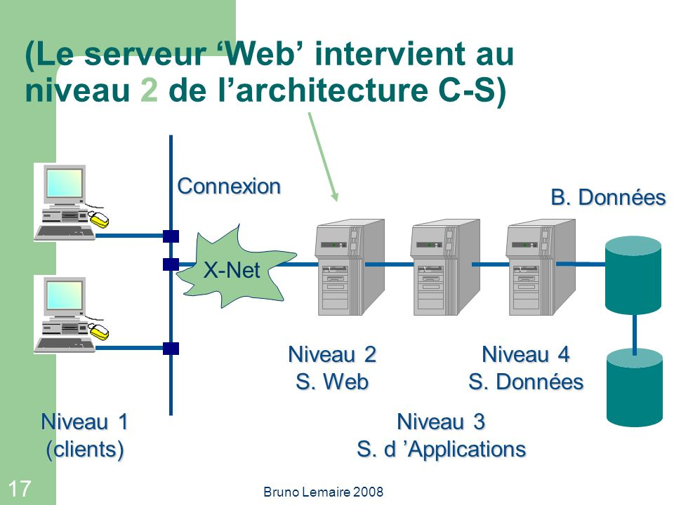 17 Bruno Lemaire 2008 X-Net (Le serveur Web intervient au niveau 2 de larchitecture C-S) Niveau 1 (clients) Niveau 2 S. Web Niveau 3 S. d Applications