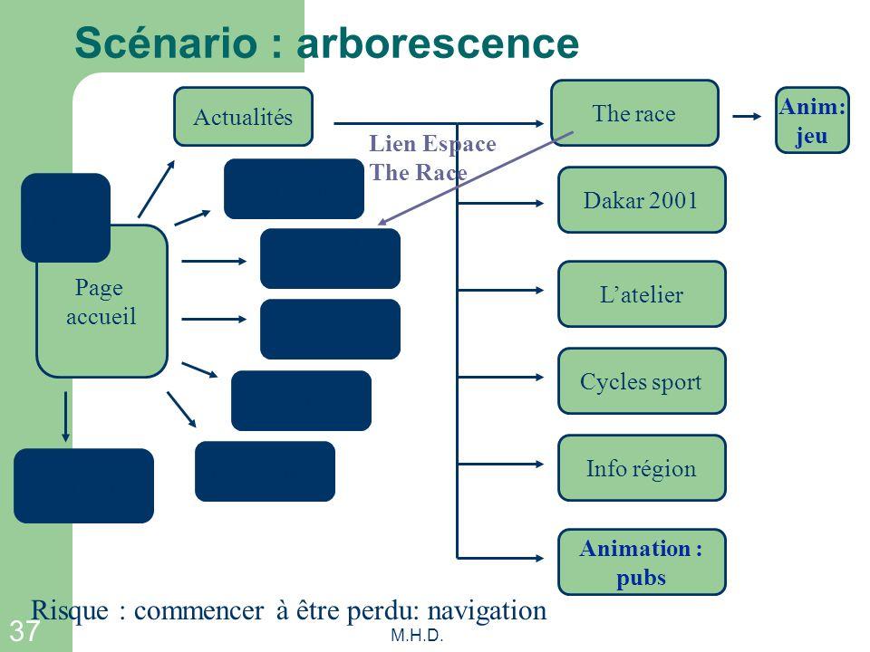 37 M.H.D. Scénario : arborescence Page accueil Actualités Réseau Véhicules neufs Occasions Services Financements Divers Navigation The race Dakar 2001