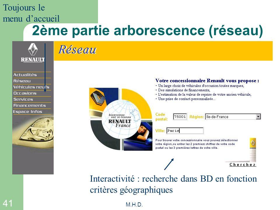 41 M.H.D. 2ème partie arborescence (réseau) Interactivité : recherche dans BD en fonction critères géographiques Toujours le menu daccueil