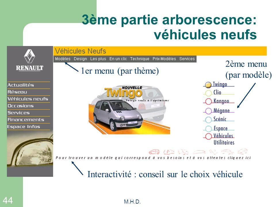 44 M.H.D. 3ème partie arborescence: véhicules neufs 1er menu (par thème) 2ème menu (par modèle) Interactivité : conseil sur le choix véhicule