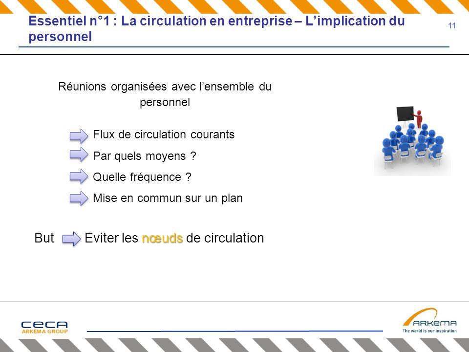 Essentiel n°1 : La circulation en entreprise – Limplication du personnel Réunions organisées avec lensemble du personnel Flux de circulation courants