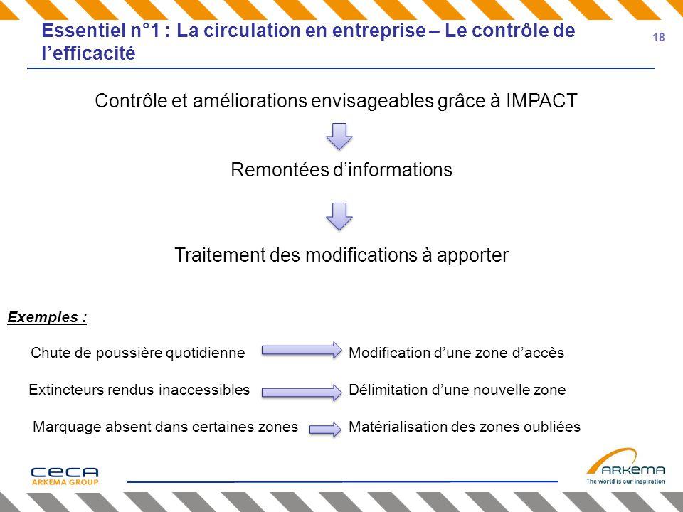 Essentiel n°1 : La circulation en entreprise – Le contrôle de lefficacité Contrôle et améliorations envisageables grâce à IMPACT Remontées dinformatio