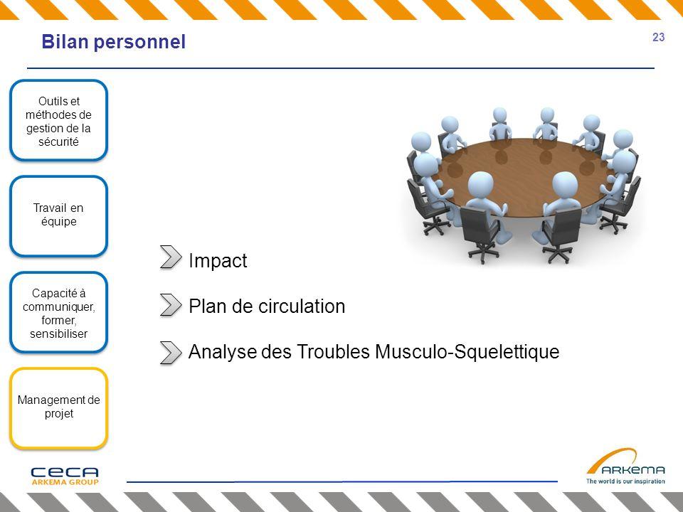 Bilan personnel Outils et méthodes de gestion de la sécurité Travail en équipe Capacité à communiquer, former, sensibiliser Management de projet Impac