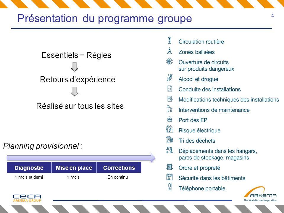 Présentation du programme groupe Essentiels = Règles Retours dexpérience Réalisé sur tous les sites DiagnosticMise en placeCorrections Planning provis