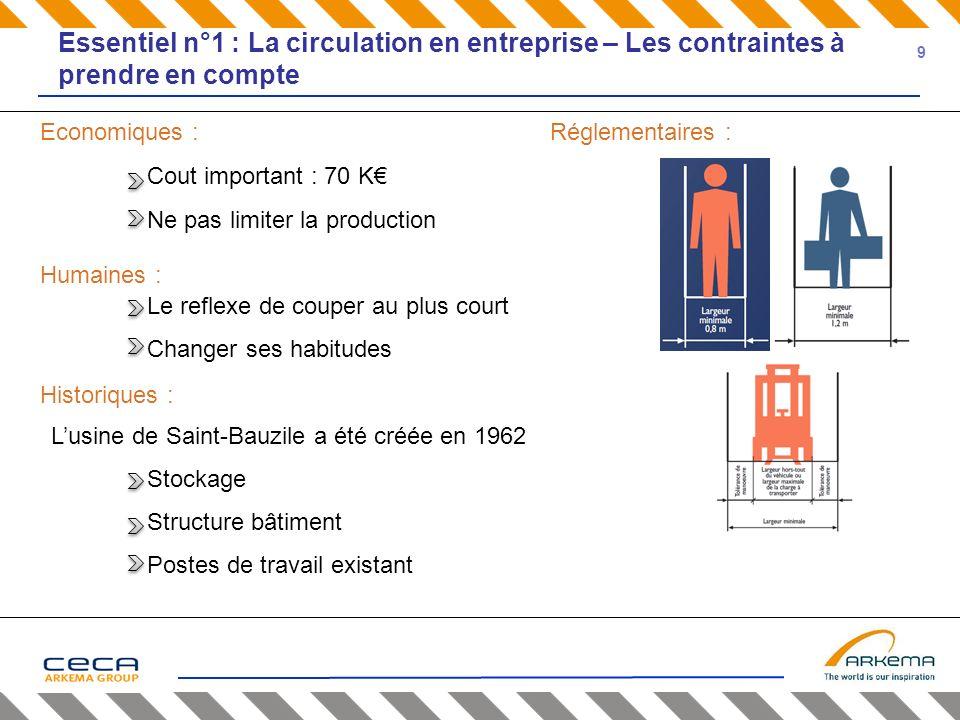 Economiques : Cout important : 70 K Ne pas limiter la production Le reflexe de couper au plus court Changer ses habitudes Lusine de Saint-Bauzile a ét