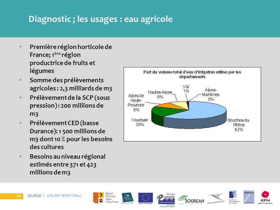 SOURCE I ATELIER TERRITORIAL 14 Diagnostic ; les usages : eau agricole Première région horticole de France; 1 ère région productrice de fruits et légu