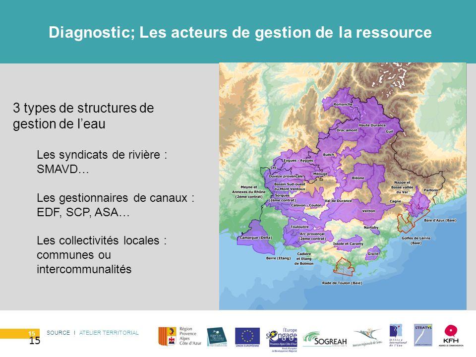 SOURCE I ATELIER TERRITORIAL 15 Diagnostic; Les acteurs de gestion de la ressource 15 3 types de structures de gestion de leau Les syndicats de rivièr