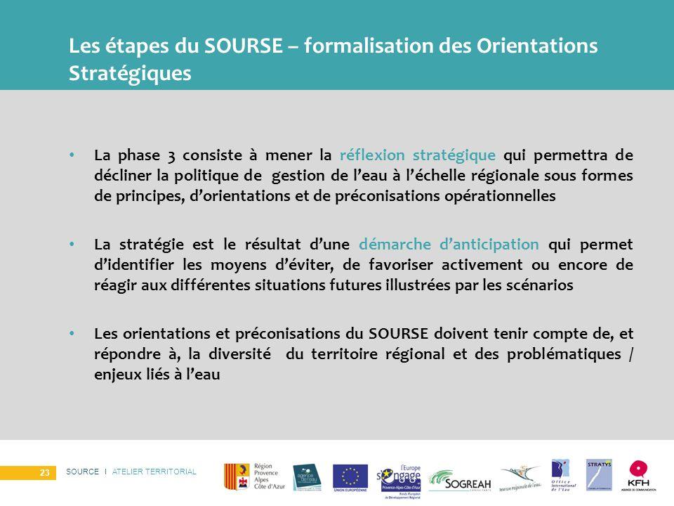 SOURCE I ATELIER TERRITORIAL 23 Les étapes du SOURSE – formalisation des Orientations Stratégiques La phase 3 consiste à mener la réflexion stratégiqu