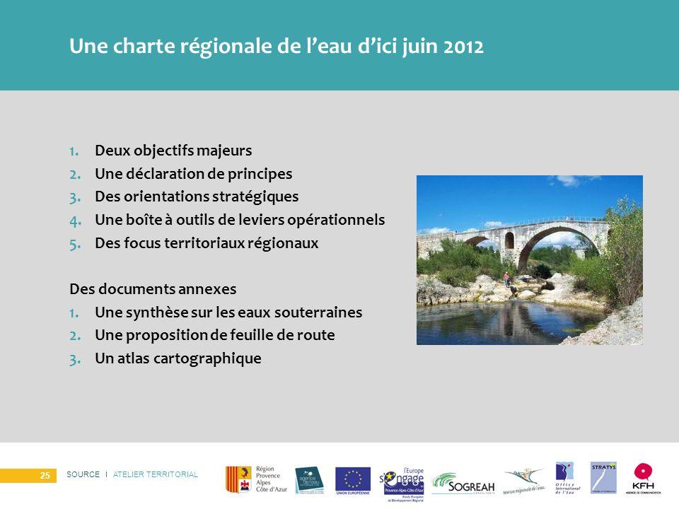SOURCE I ATELIER TERRITORIAL 25 Une charte régionale de leau dici juin 2012 1.Deux objectifs majeurs 2.Une déclaration de principes 3.Des orientations