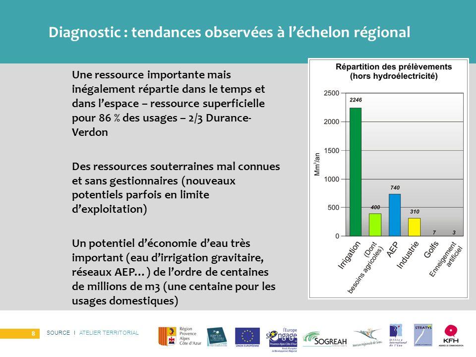 SOURCE I ATELIER TERRITORIAL 8 Diagnostic : tendances observées à léchelon régional Une ressource importante mais inégalement répartie dans le temps e