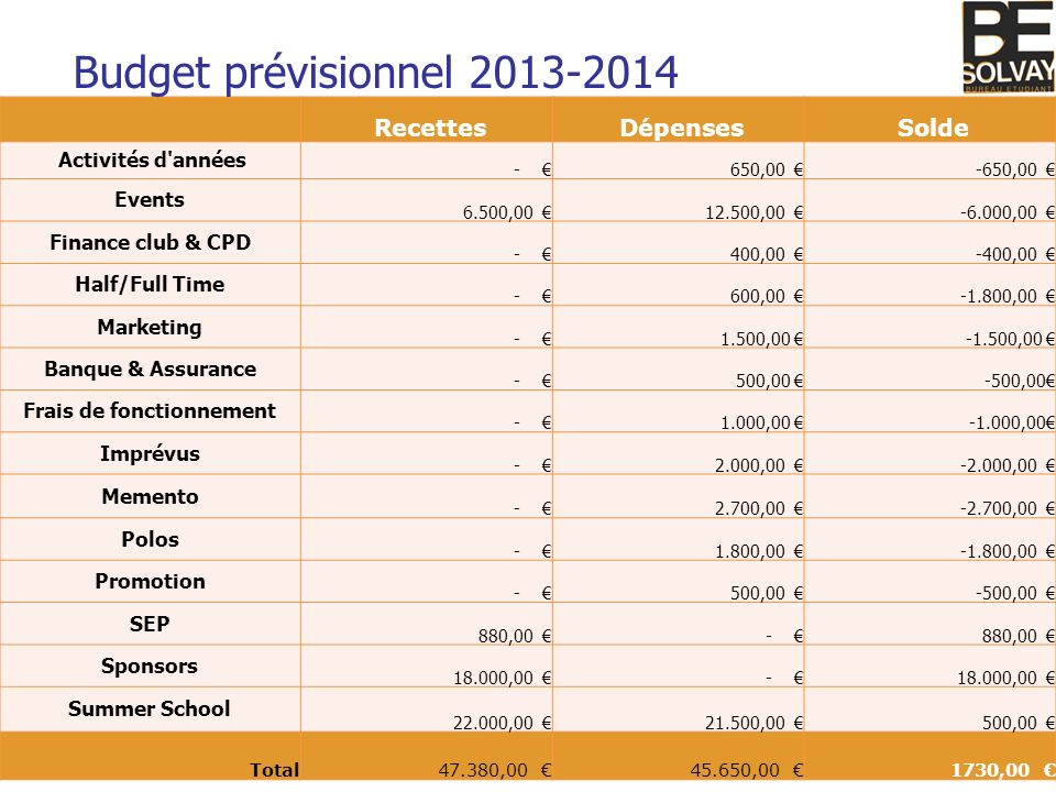 Maxime Godfroid - Candidature à la Trésorerie 2013-2014 Recettes Dépenses Solde Activités d'années - 650,00 -650,00 Events 6.500,00 12.500,00 -6.000,0
