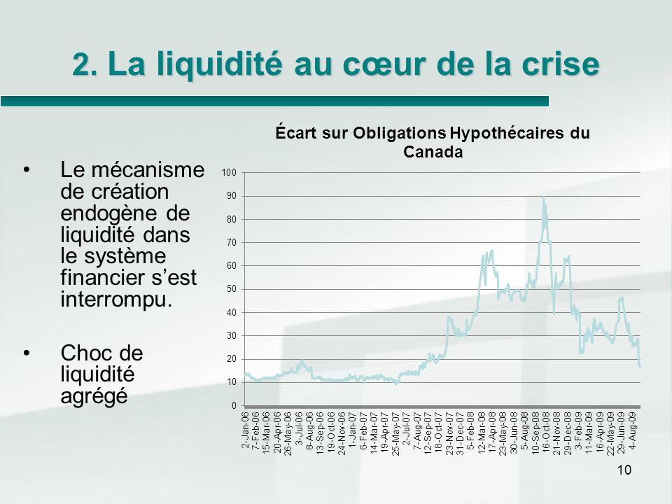 2. La liquidité au cœur de la crise Le mécanisme de création endogène de liquidité dans le système financier sest interrompu. Choc de liquidité agrégé