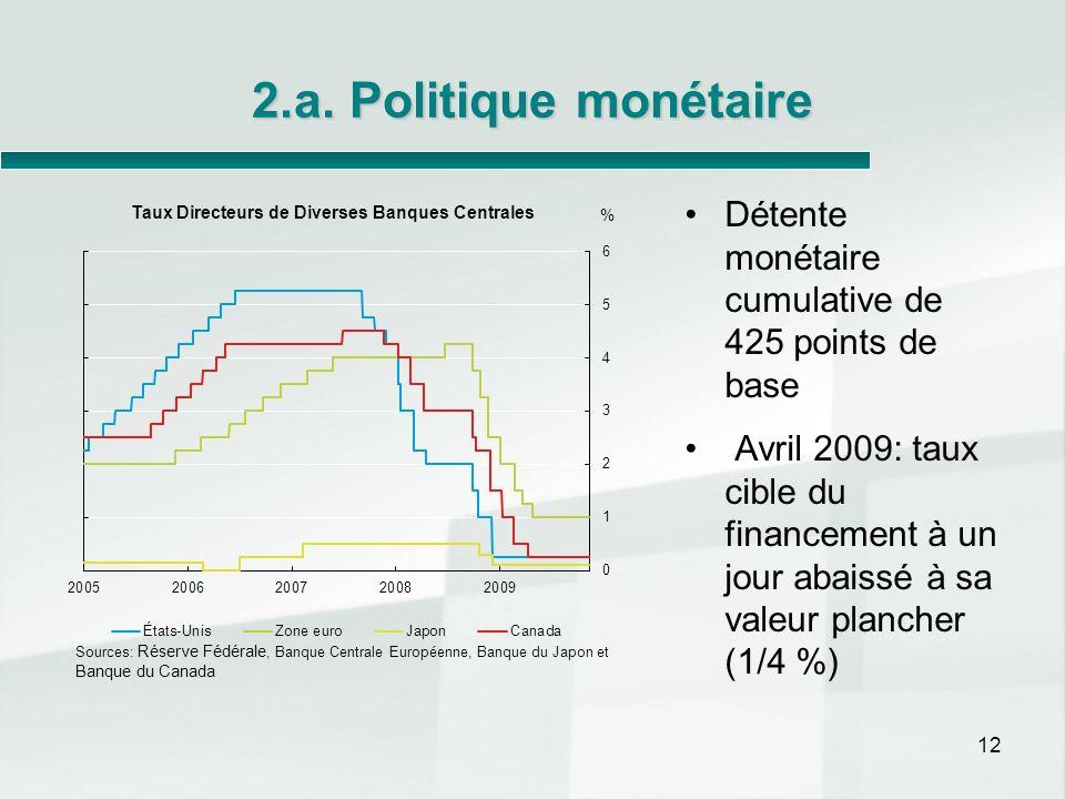 2.a. Politique monétaire Détente monétaire cumulative de 425 points de base Avril 2009: taux cible du financement à un jour abaissé à sa valeur planch