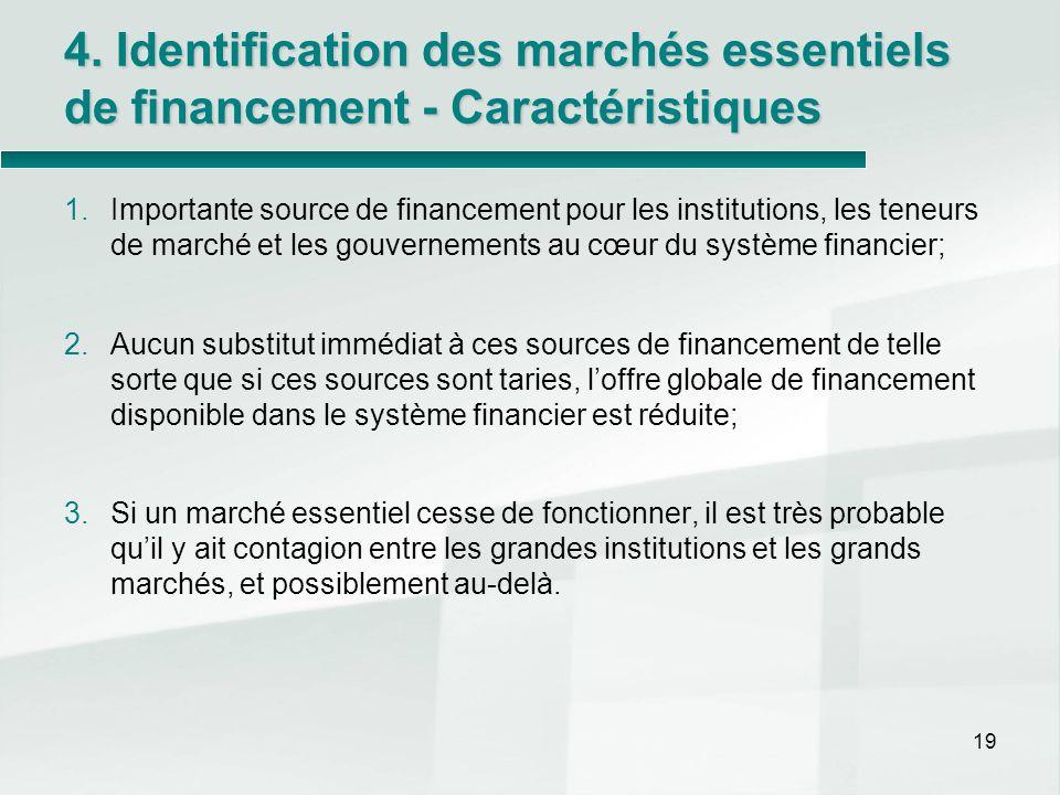 4. Identification des marchés essentiels de financement - Caractéristiques 1.Importante source de financement pour les institutions, les teneurs de ma