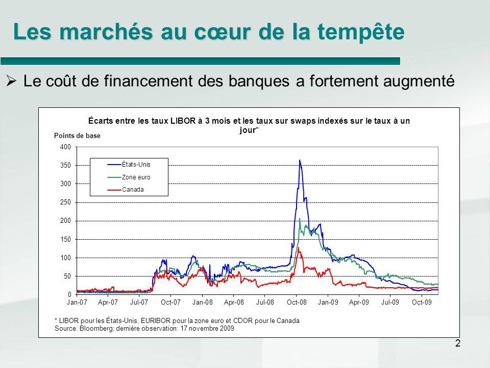 2 Les marchés au cœur de la Les marchés au cœur de la tempête Le coût de financement des banques a fortement augmenté
