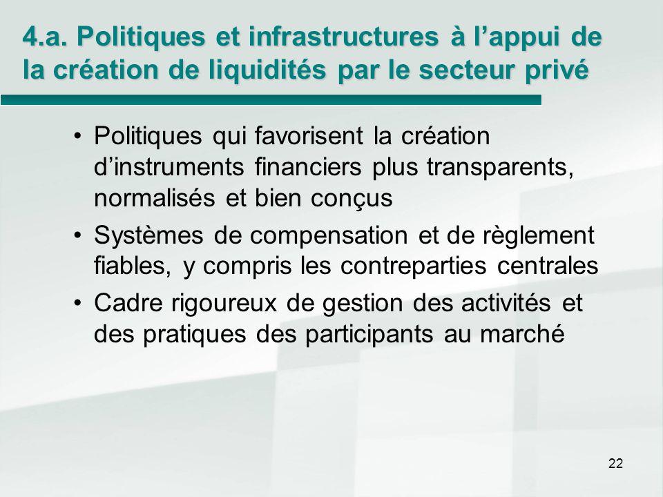 4.a. Politiques et infrastructures à lappui de la création de liquidités par le secteur privé Politiques qui favorisent la création dinstruments finan