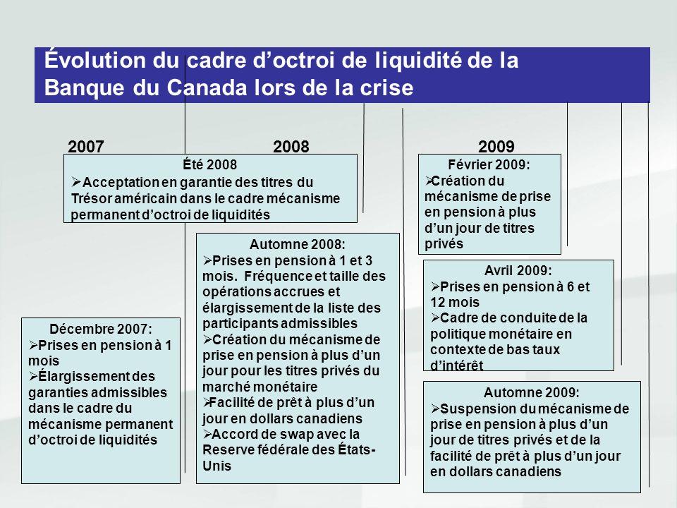 28 200720082009 Décembre 2007: Prises en pension à 1 mois Élargissement des garanties admissibles dans le cadre du mécanisme permanent doctroi de liqu