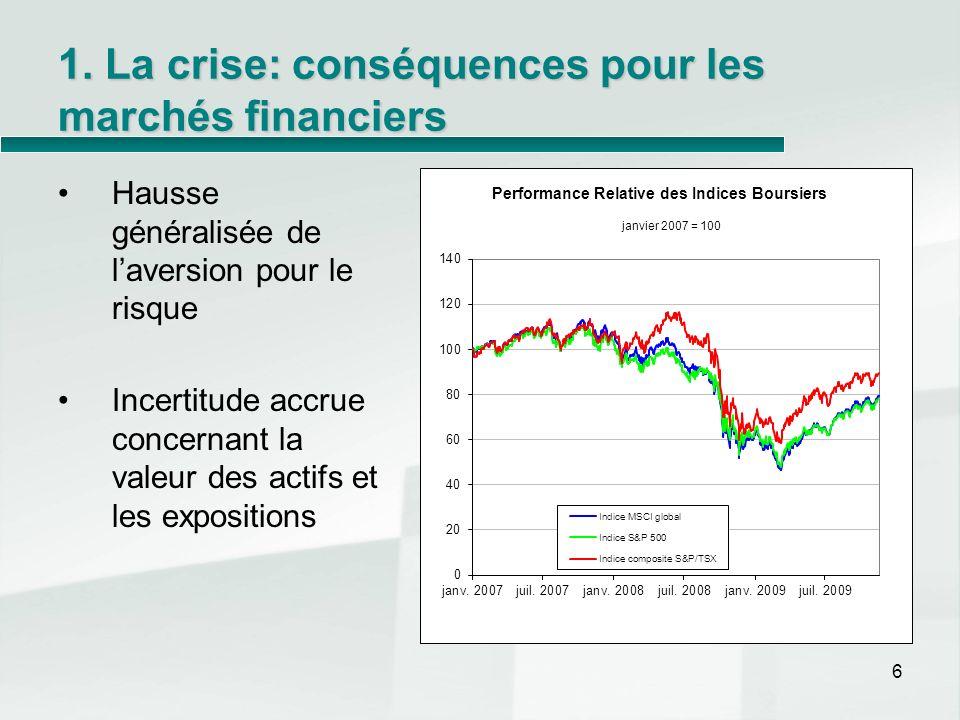 1. La crise: conséquences pour les marchés financiers Hausse généralisée de laversion pour le risque Incertitude accrue concernant la valeur des actif